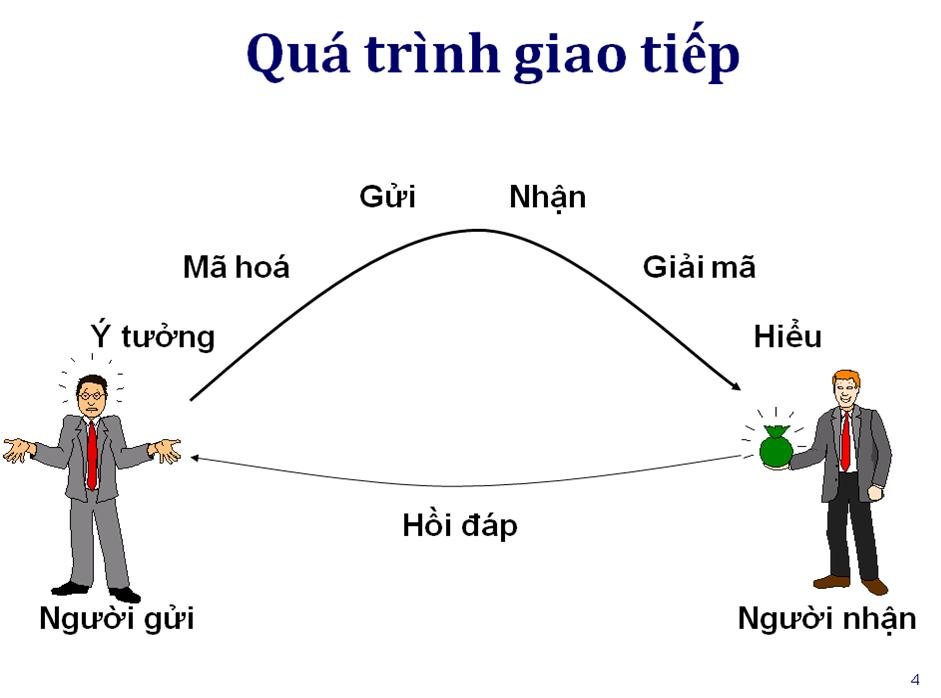 nghe-thuat-giao-tiep-voi-khach-hang