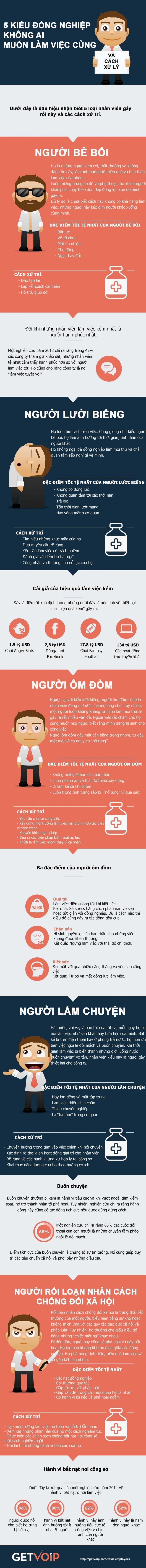 infographic-nhng-mu-ng-nghip-bn-nn-trnh-xa-1433480135l8cp4-820x8797
