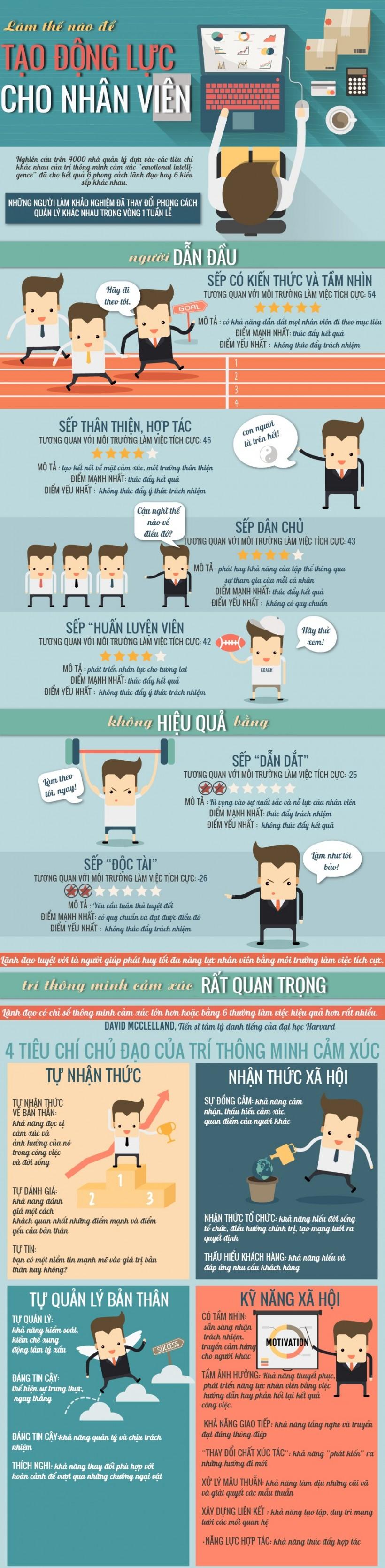 infographic-phng-php-to-ng-lc-cho-nhn-vin-1437038002n4kg8-820x3340
