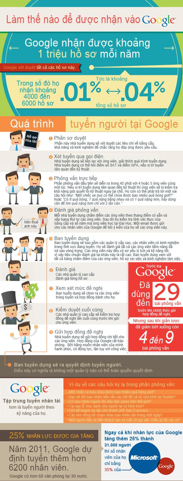 infographic-lam-the-nao-de-tro-thanh-nhan-vien-cua-google