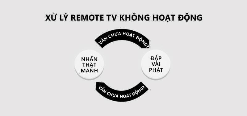 Và cũng làm thế này với remote tivi