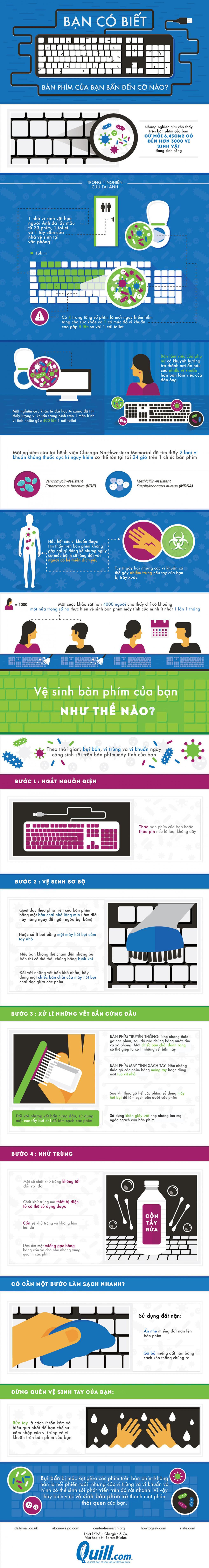 infographic ban phim may tinh