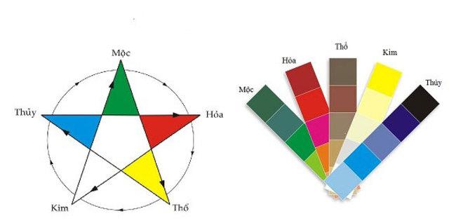 Quy luật chọn màu sắc phong thủy hợp bản mệnh của bạn